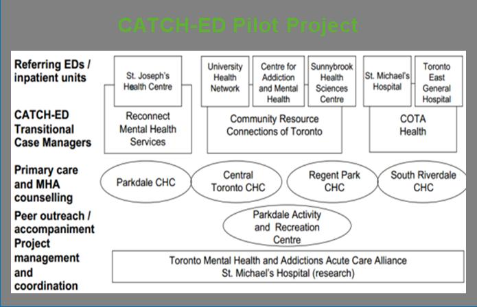 CATCH ED pilot project framework