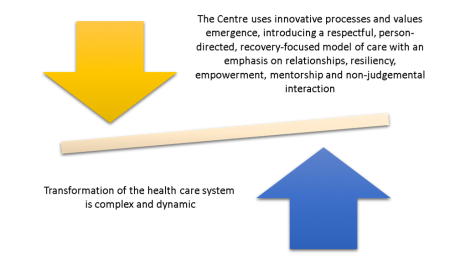 Image shows one arrow poinint down and another pointing up. the centre uses innovative processes and values emergency, introducing a respectful, person-directed, recovery-focused model of care with an emphasis on relationships, resiliency, empowerment, mentorship and non-judgemental interaction. Transformation of the healthcare system is omplext and dynamic.